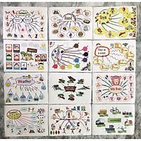 BỘ MIND MAP DECAL DÁN 12 CHỦ ĐỀ TIẾNG ANH