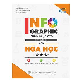 Infographic Chinh Phục Kỳ Thi THPT Quốc Gia Môn Hóa Học
