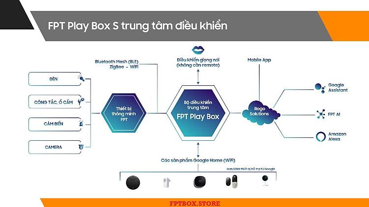 FPT Play Box S 2021 Chính hãng FPT Telecom (Mã T590) Kết hợp Tivi Box và Loa thông minh 10