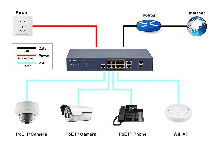 Sơ đồ kết nối Acorid LS1724P2C PoE Unmanaged