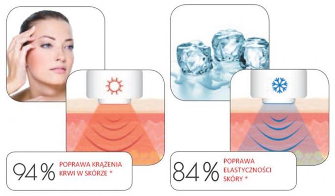 Máy Massage Da Mặt, Chống Lão Hóa Beurer FC90