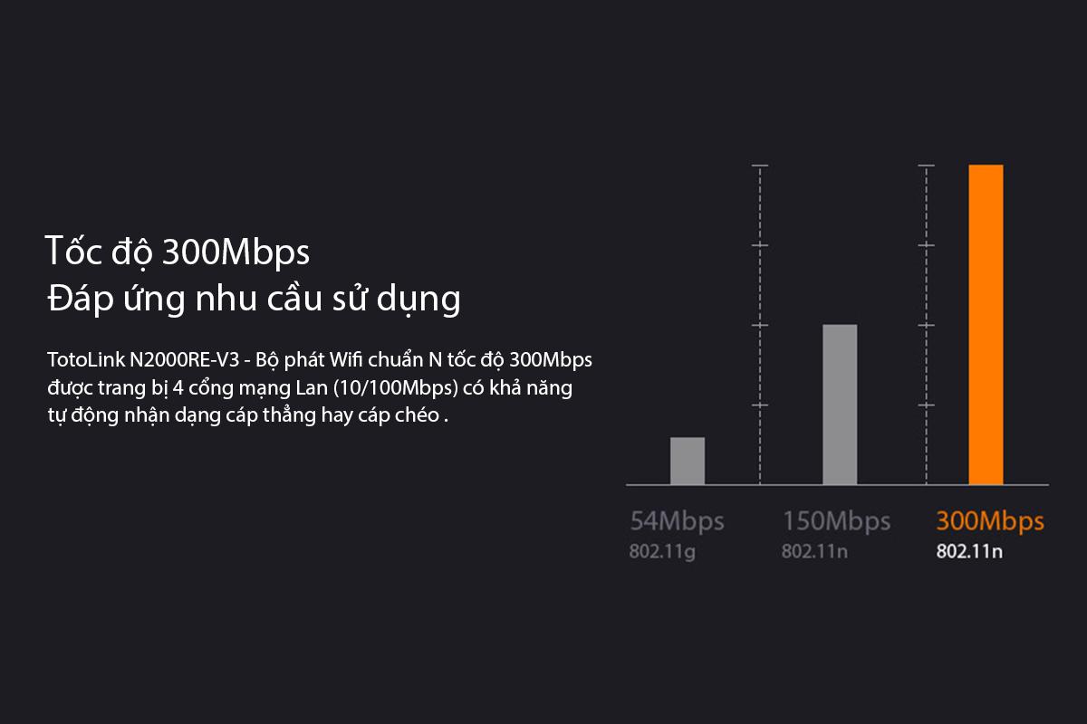 TotoLink N200RE-V3 - Bộ Phát Wifi Chuẩn N Tốc Độ 300Mbps
