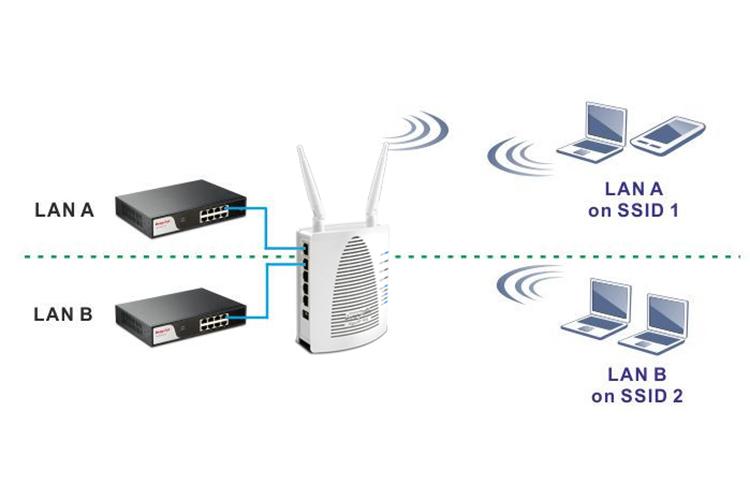 DrayTek Vigor AP902 - Dual Band Gigabit AC Access Point PoE - Hàng Chính Hãng