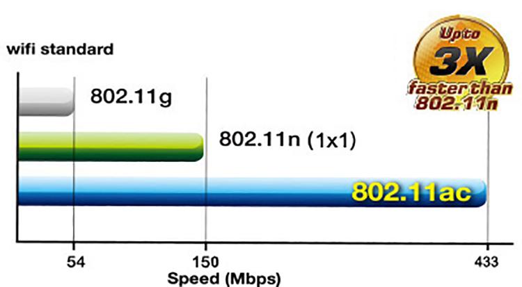 Router Wifi Băng Tầng Kép ASUS AC1200 RT-AC53 - Hàng Chính Hãng