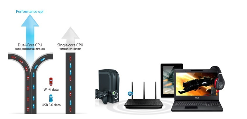 ASUS RT-AC68U - Router Wifi Băng Tầng Kép AC1900