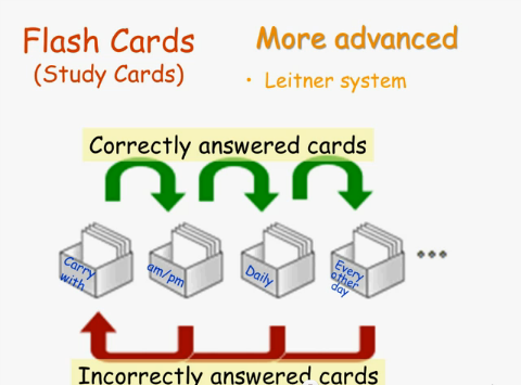 Flashcard Phrasal Verbs - Best Quality - DVD (10CD)