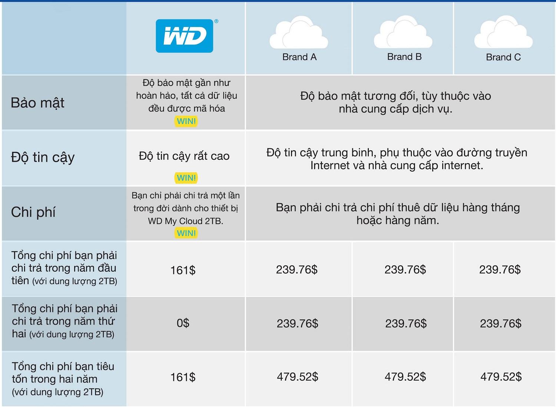Ổ Cứng Mạng WD My Cloud 2TB