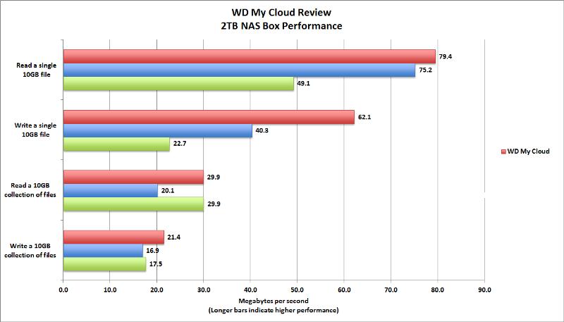 Đo tốc độ WD My Cloud