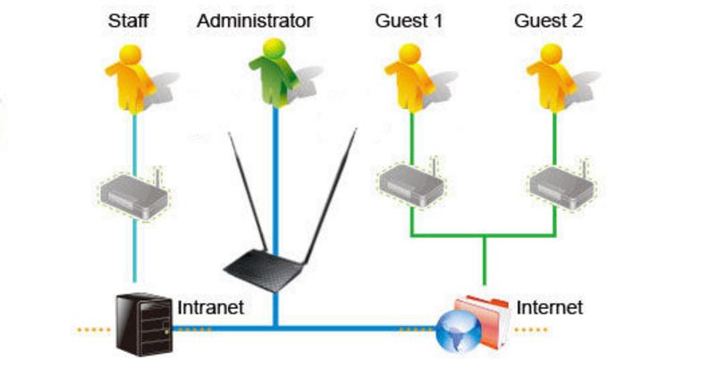 ASUS RT-N12+ - Bộ phát Wifi Chuẩn N Tốc Độ 300Mbp Mở rộng sóng