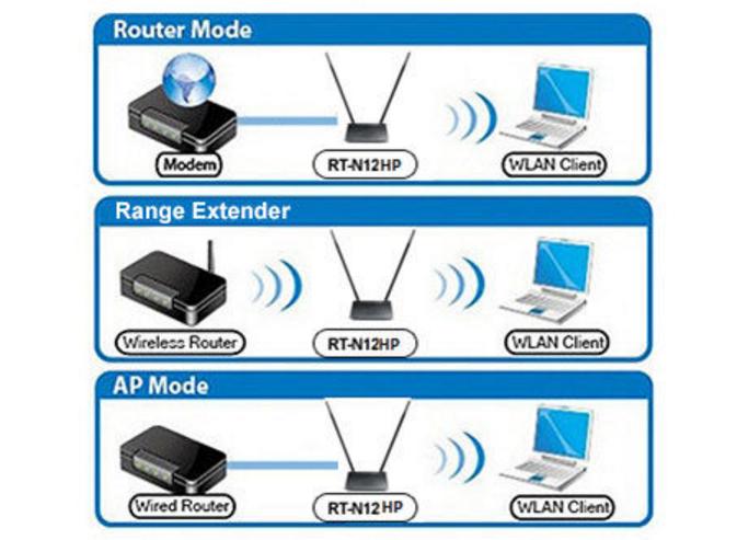 ASUS RT-N12HP - Bộ phát Wifi Công suất cao Chuẩn N Tốc Độ 300Mbps Mở rộng sóng