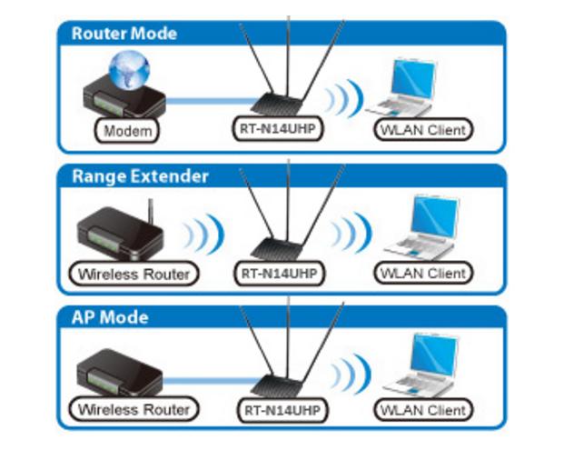 ASUS RT-N14UHP - Bộ phát Wifi Chuẩn N Tốc Độ 300Mbps Mở rộng sóng