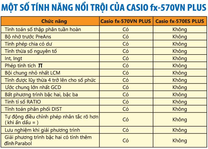 máy tính casio tại tphcm máy tính casio 570vn plus tại tphcm máy tính casio casio 570vn plus tại tphcm