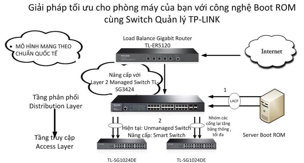 TP-LINK TL-SG1024DE – Bộ Chia Mạng 24 Cổng