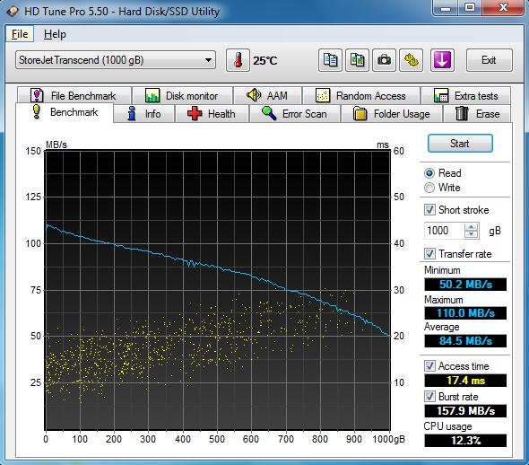 Tốc độ Trenscend Storejet M3 trên HD Tune Pro
