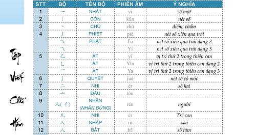 Tập Viết Chữ Hán Theo Giáo Trình Hán Ngữ Phiên Bản Mới (Tặng Kèm 01 Vở Tập Viết Chữ Hán)