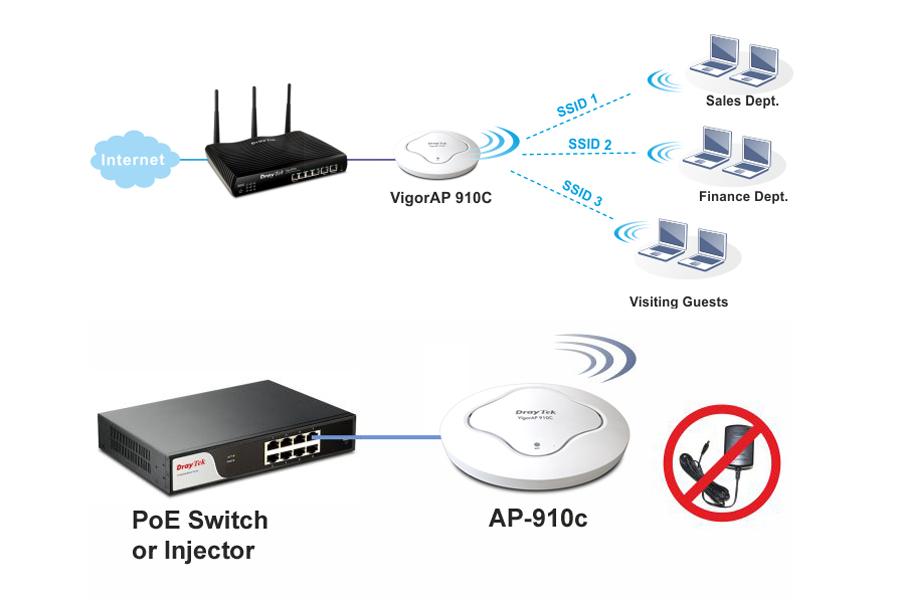 DrayTek Vigor AP910C - Dual Band Gigabit AC Access Point PoE - Hàng Chính Hãng