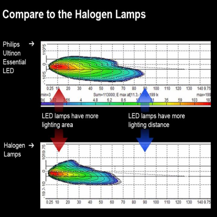 Bộ 2 Bóng đèn pha xe hơi nhãn hiệu Philips công suất 16W điện áp 12V, nhiệt độ màu 6000K LED H7 - Hàng nhập khẩu