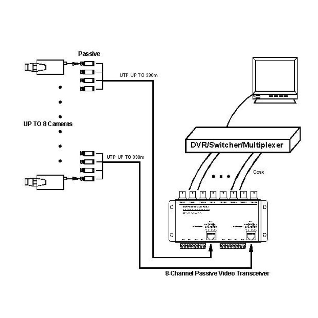 Bộ chuyển đổi cáp đồng trục sang cáp mạng lan rj45 8 kênh