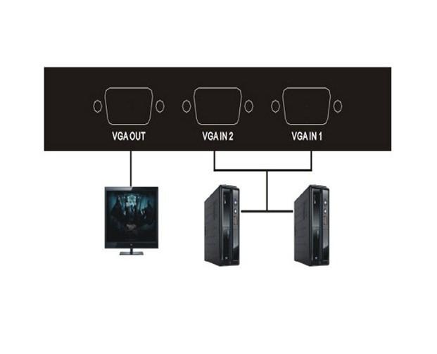 BỘ CHIA VGA 2 CPU RA 1 MÀN HÌNH