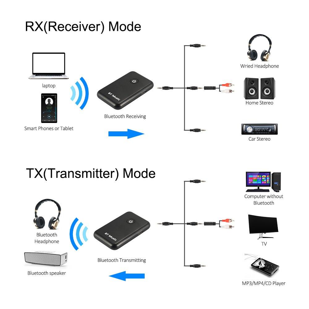 Thiết Bị Truyền Nhận Bluetooth YPF-03 AZONE