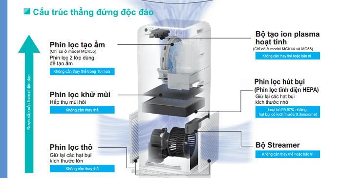 Máy lọc không khí và tạo ẩm Daikin MCK55TVM6 Khả năng lọc sạch tối ưu