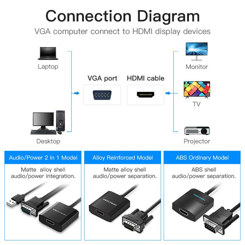 Cáp chuyển VGA to HDMI Vention dài 15cm màu đen - Hàng chính hãng