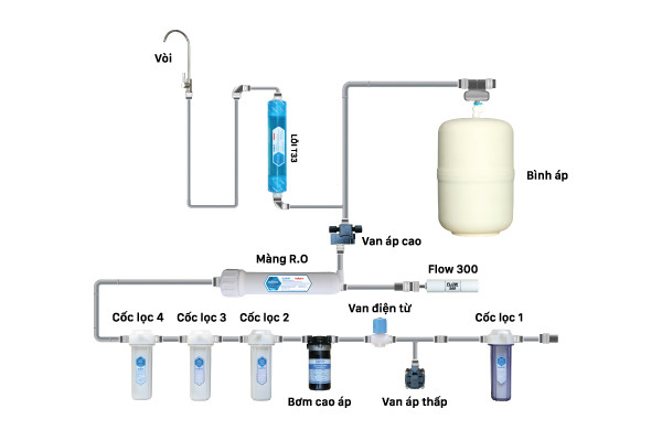 Cấu hình của máy lọc nước RO Nakami NKW-00006A.