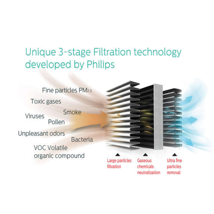 Máy lọc không khí cao cấp nhãn hiệu Philips AC3256 - HÀNG NHẬP KHẨU