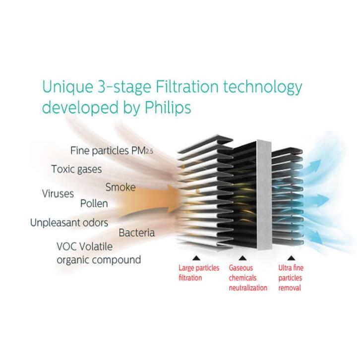 Máy lọc không khí trong nhà Philips cao cấp công suất 60W tích hợp vòng hiển thị 4 màu AC3256 - Hàng Nhập Khẩu