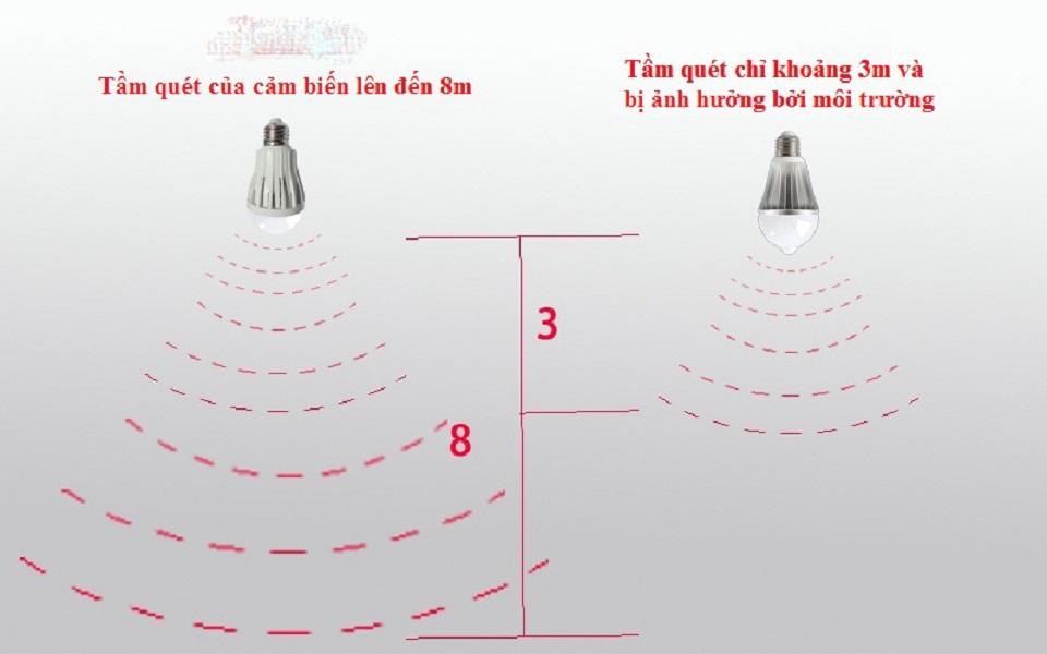 Bóng đèn led 4W cảm biến vi sóng Radar