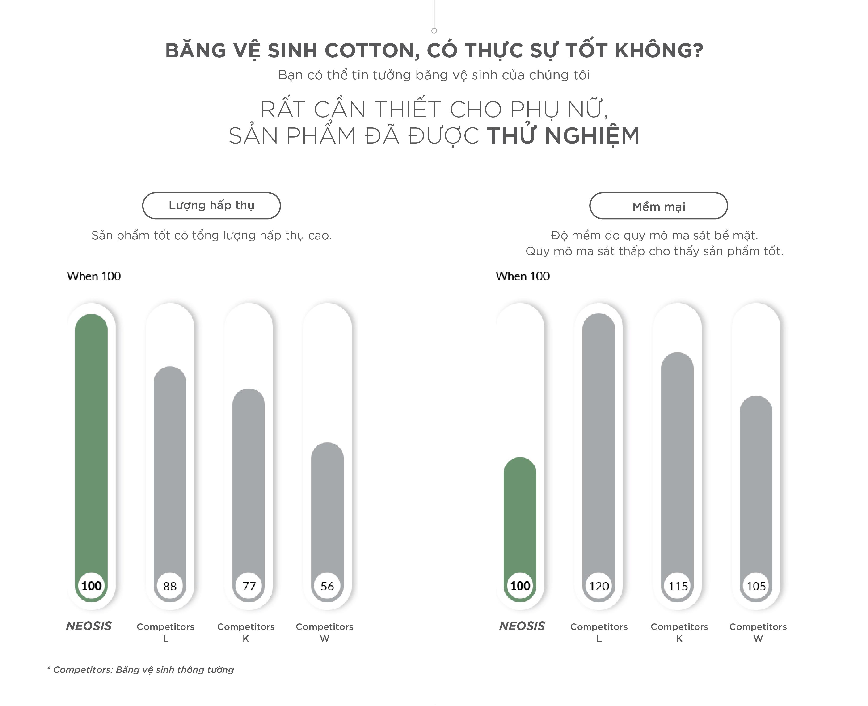 BĂNG VỆ SINH HỮU CƠ NEOSIS COTTON BAN NGÀY_Size L (KT: 28cm)_1 gói/10 miếng_HÀNG CHÍNH HÃNG