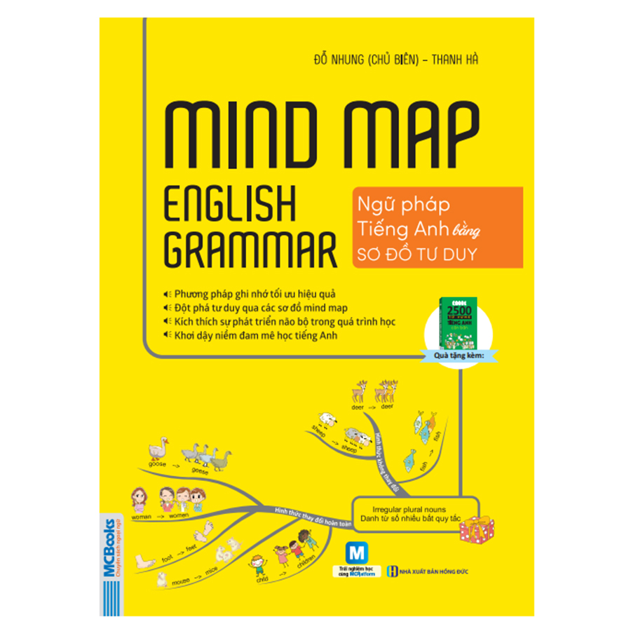 Hình ảnh Mindmap English Grammar - Ngữ Pháp Tiếng Anh Bằng Sơ Đồ Tư Duy