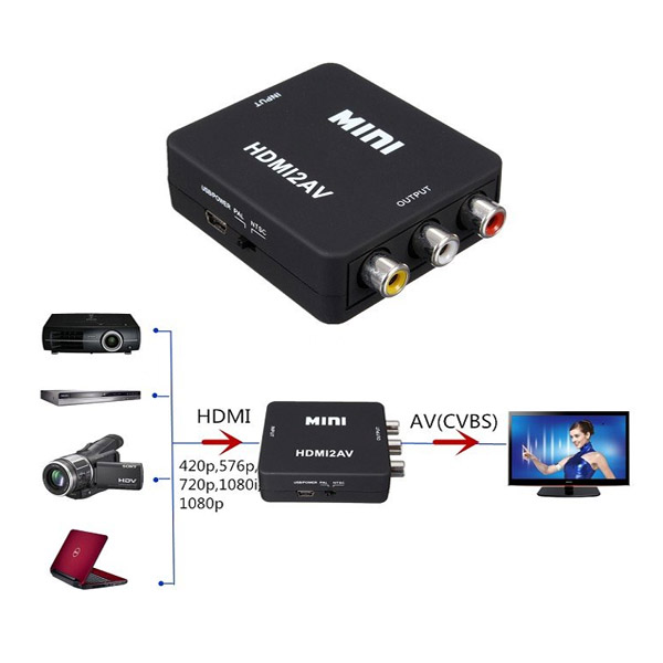 Bộ chuyển đổi HDMI sang AV
