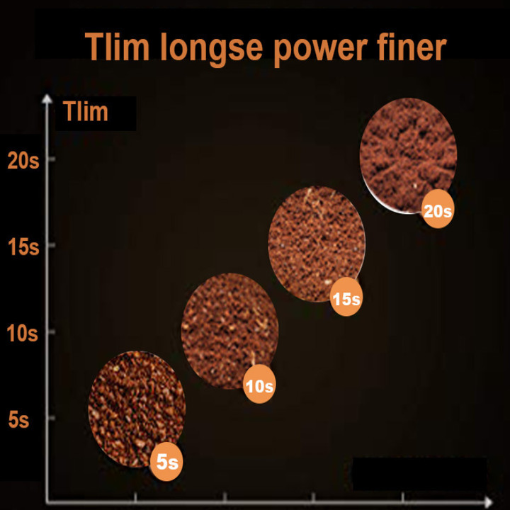 Máy xay cà phê và các loại hạt nhãn hiệu DSP KA3001 công suất 200W - Hàng Nhập Khẩu