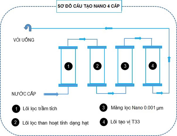 Máy Lọc Nước Công Nghệ Nano/VF  Hàn Quốc REWA - RW-NA-401.BLACK - Hàng chính hãng