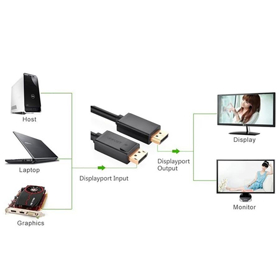 Cáp Displayport To Displayport Chuẩn 1.2 4K Ugreen 10244 (1m) - Hàng Chính Hãng