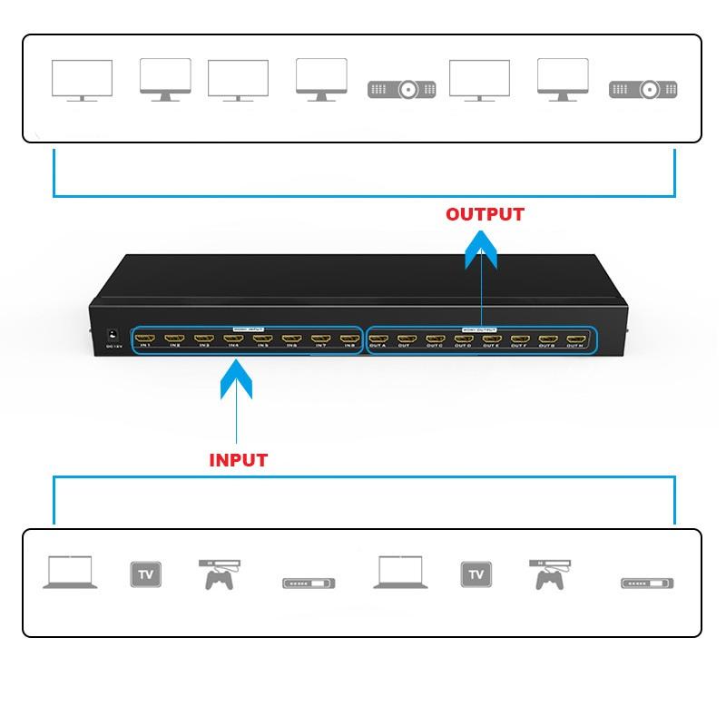 Bộ chia HDMI 8 ra 8 Matrix MT-Viki MT-HD8x8 Hàng nhập khẩu