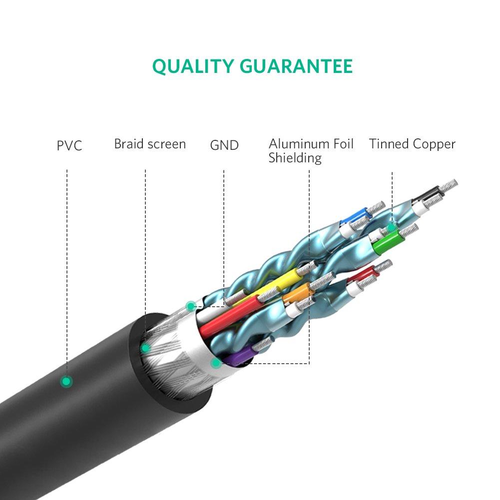 Cáp HDMI to DVI (24+1) dài 2m Ugreen UG-10135 chính hãng