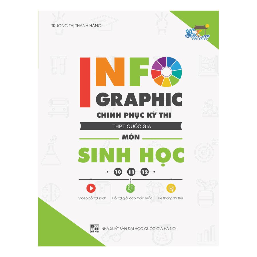 Infographic Chinh Phục Kỳ Thi THPT Quốc Gia Môn Sinh Học