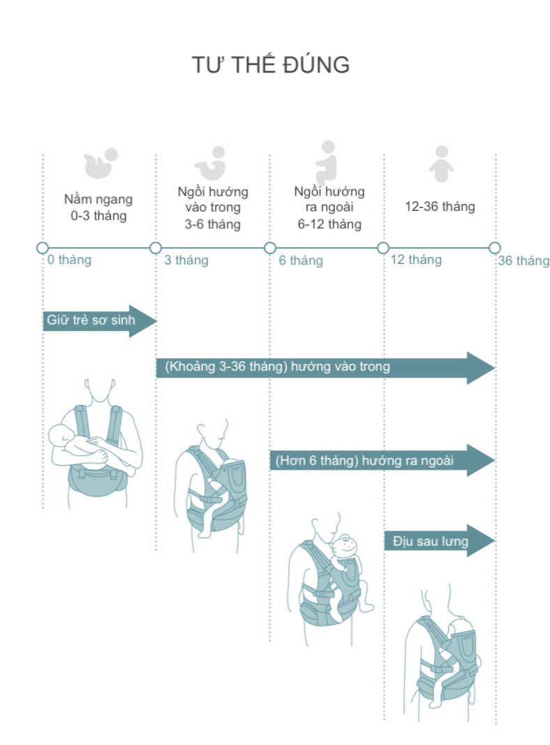 Địu Ngồi Em Bé - KUB - Đa Chức Năng, Địu Nhiều Tư Thế, Chống Cong Chân và Đau Bẹn Bé 8