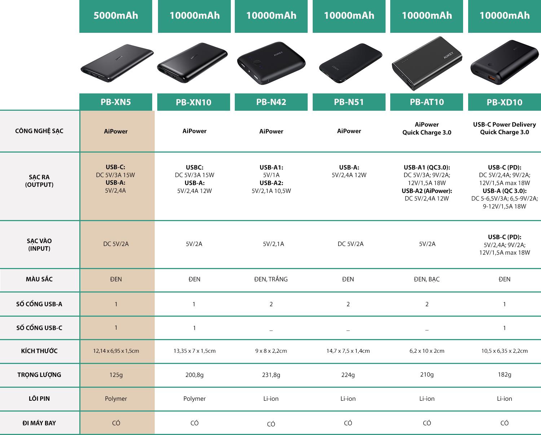 Pin Sạc Dự Phòng Tích Hợp Cổng USB Type-C In/Out Aukey PB-XN5 5000mAh - Hàng Chính Hãng