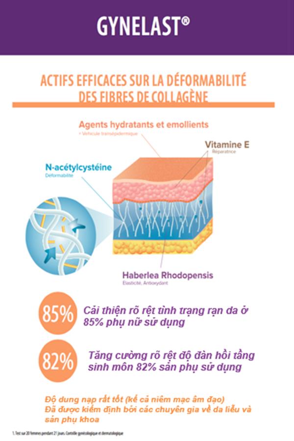 Gynelast: Kem ngừa rạn da hàng đầu từ Pháp