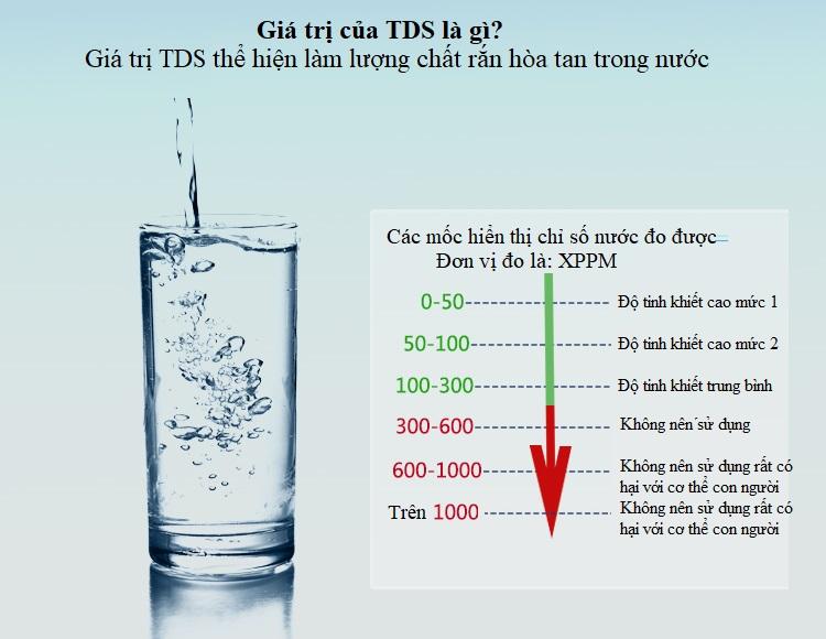 Dụng cụ đo xác định chất hàm lượng chất rắn có trong nước 3