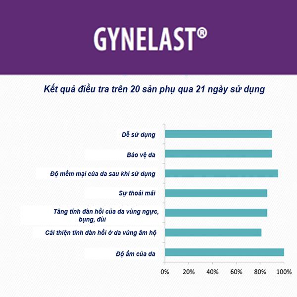 Kết quả kiểm nghiệm lâm sàng của Gynelast