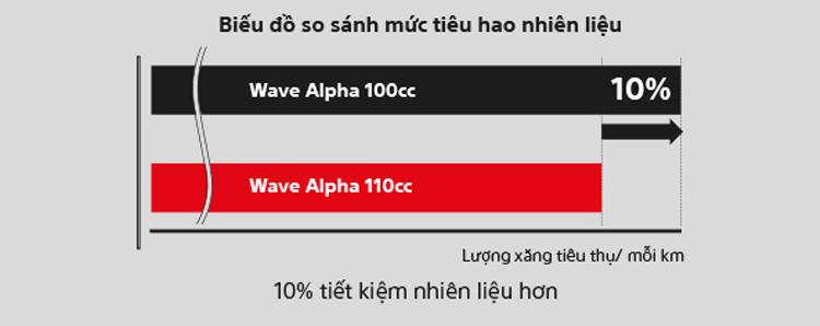Xe máy Honda Wave Alpha 2019 - Xanh Đậm