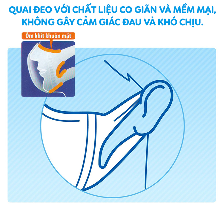 Hộp Khẩu Trang 3D Mask Unicharm Nhật Bản Ngăn Ngừa Khói Bụi Chống Ô Nhiễm