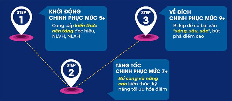 3 Step - Tiết Lộ Bí Quyết 3 Bước Đạt Điểm 8+ Ngữ Văn